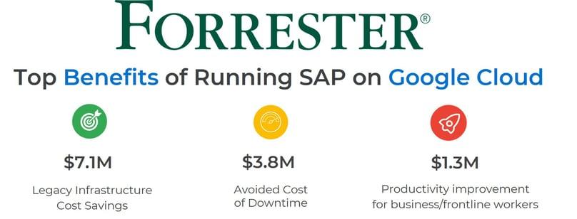 Forrester_Whitepaper_Benefit Stats_Running SAP on Google Cloud_11 2020